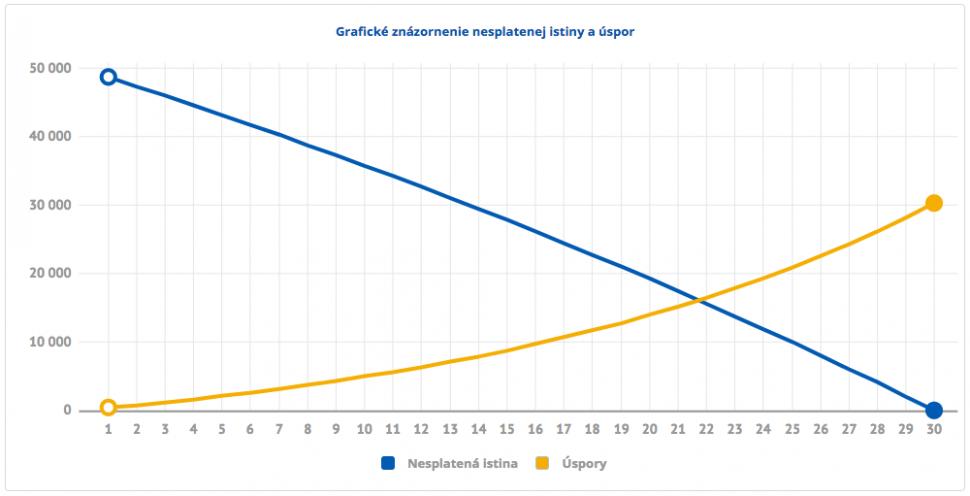 graf_hypo_1-5